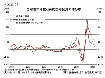 (図表7)住宅着工件数と実質住宅投資の伸び率