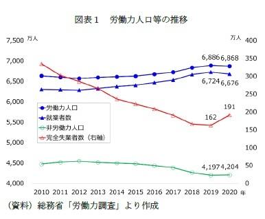 図表1 労働力人口等の推移