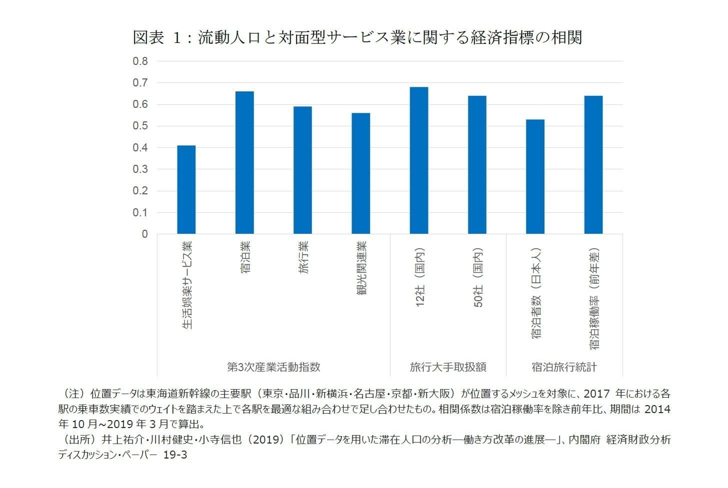 図表1:流動人口と対面型サービス業に関する経済指標の相関