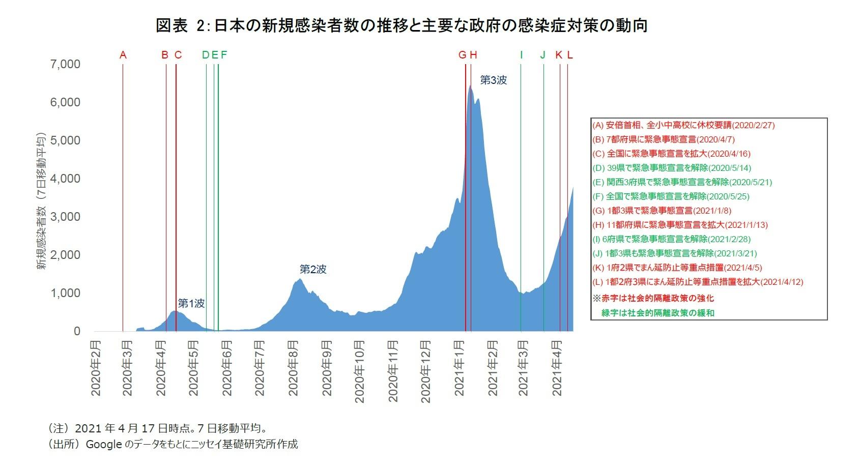 図表2:日本の新規感染者数の推移と主要な政府の感染症対策の動向