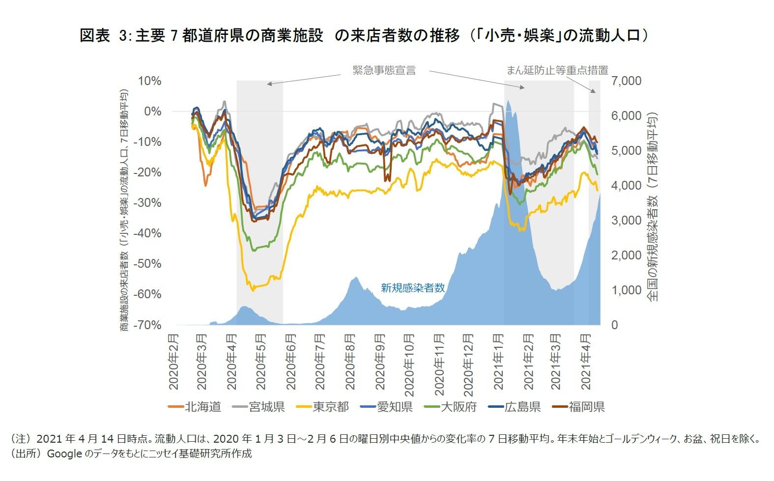 図表3:主要7都道府県の商業施設 の来店者数の推移 (「小売・娯楽」の流動人口)