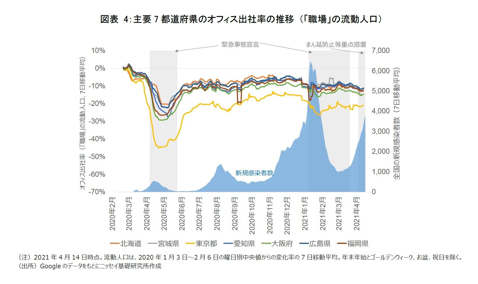 図表4:主要7都道府県のオフィス出社率の推移 (「職場」の流動人口)