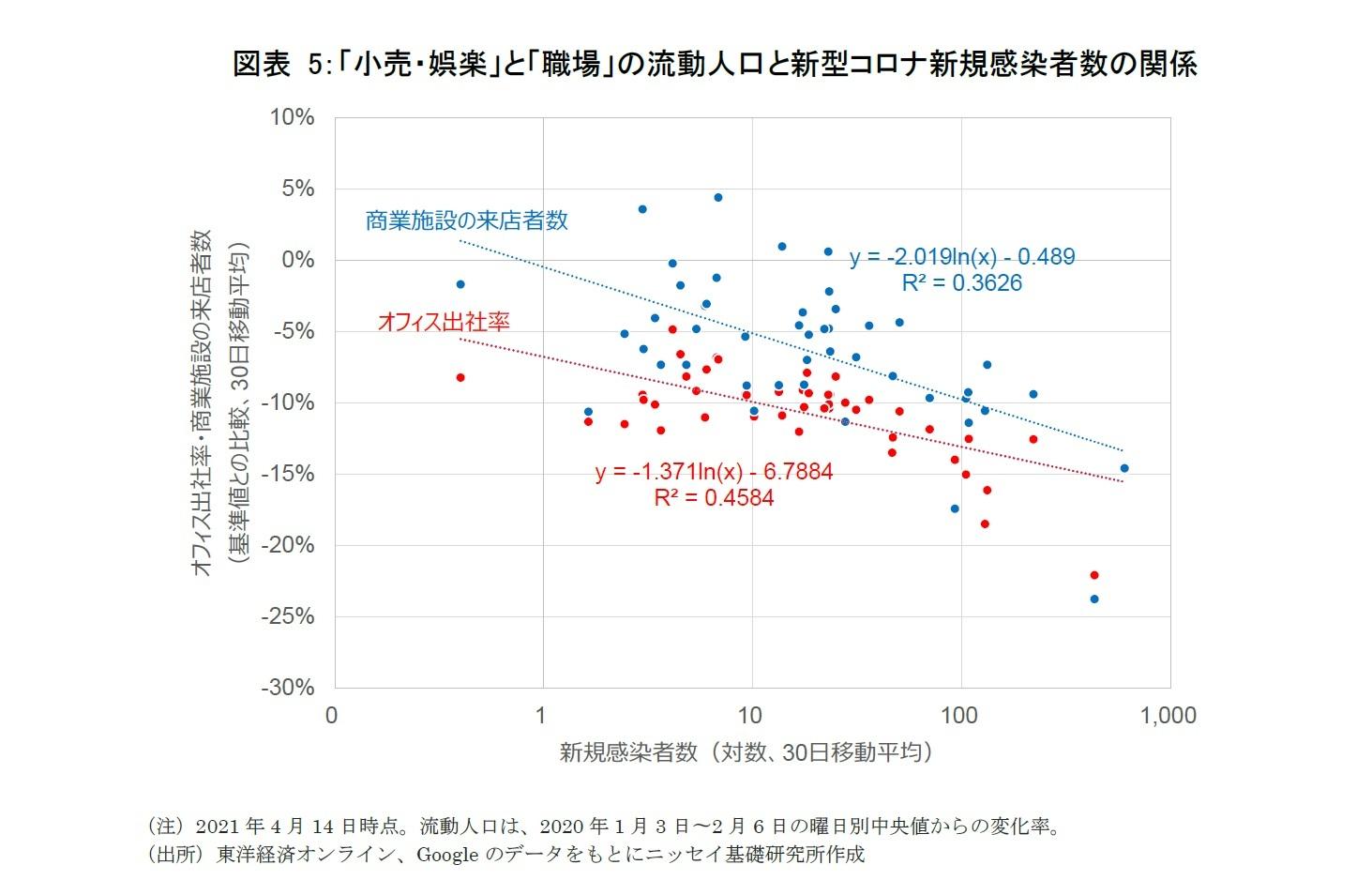 図表5:「小売・娯楽」と「職場」の流動人口と新型コロナ新規感染者数の関係