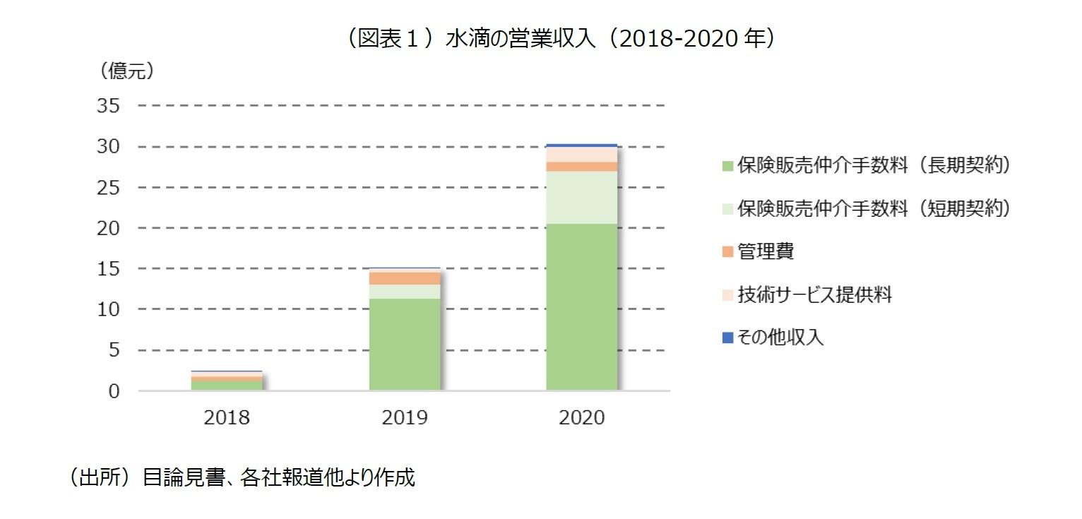 (図表1)水滴の営業収入(2018-2020 年)
