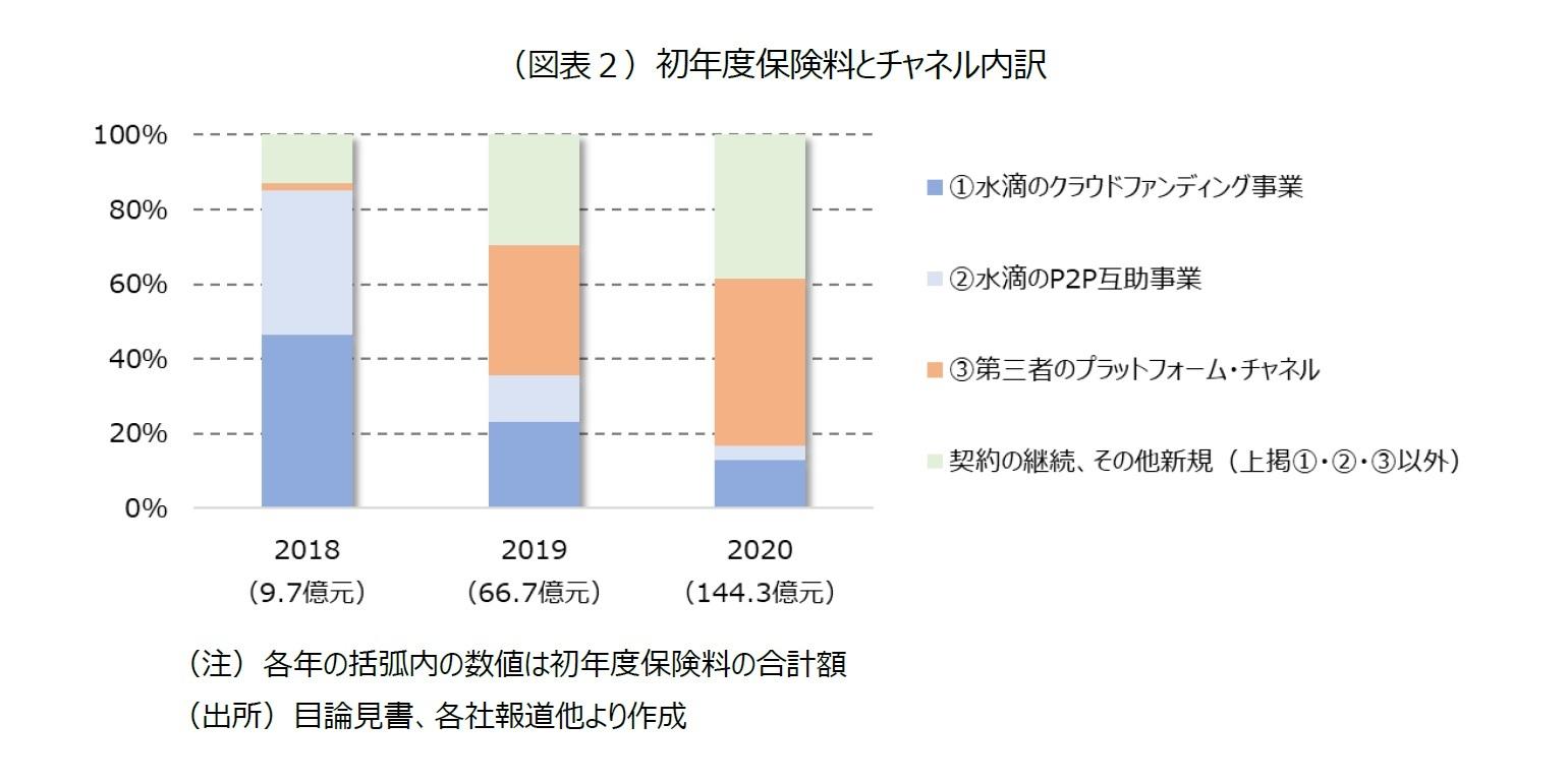 (図表2)初年度保険料とチャネル内訳