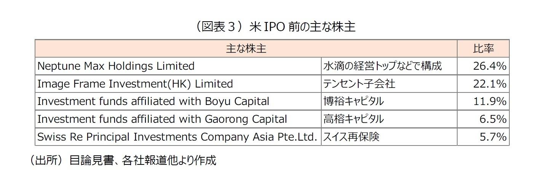 (図表3)米IPO前の主な株主