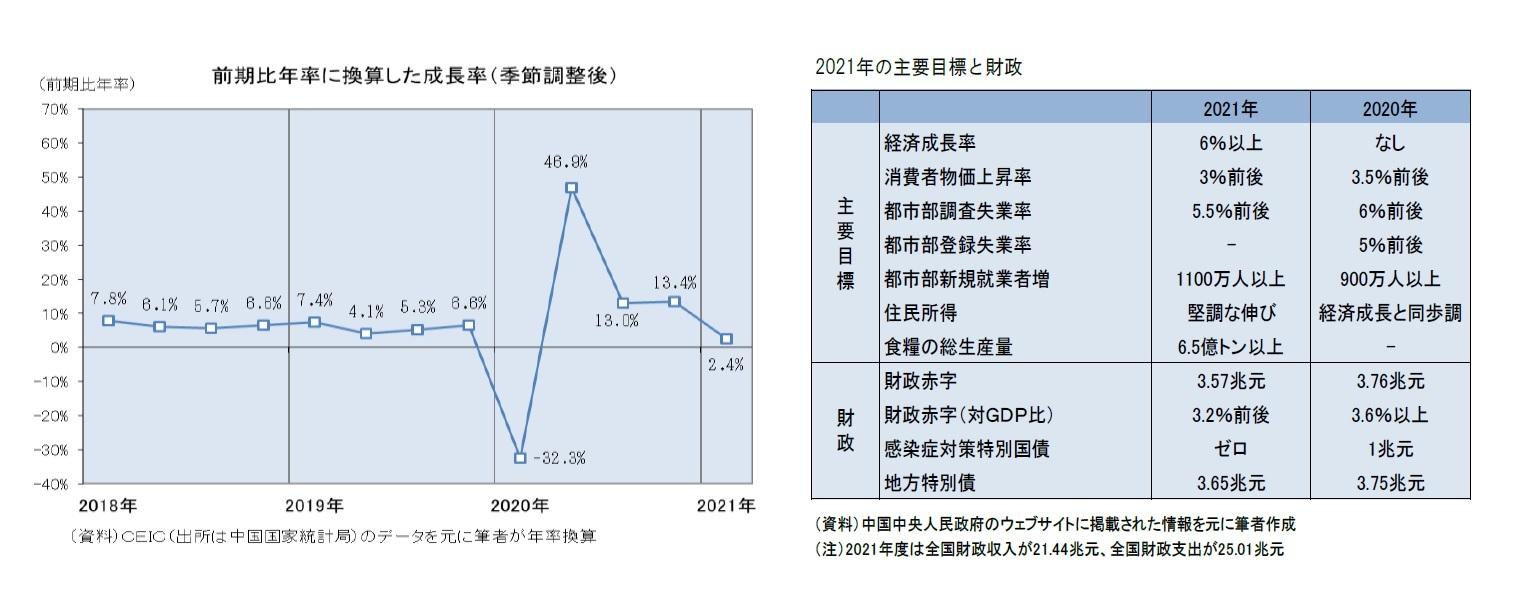 前期比年率に換算下成長率(季節調整後)/2021年の目標と財政