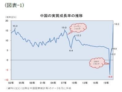 (図表-1)中国の実質成長率の推移