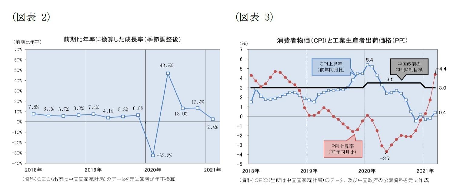 (図表-2)前期比年率に換算下成長率(季節調整後)/(図表-3)消費者物価(CPI)と工業生産者出荷価格(PPI)
