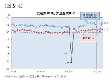 (図表-4)製造業PMIと非製造業PMI