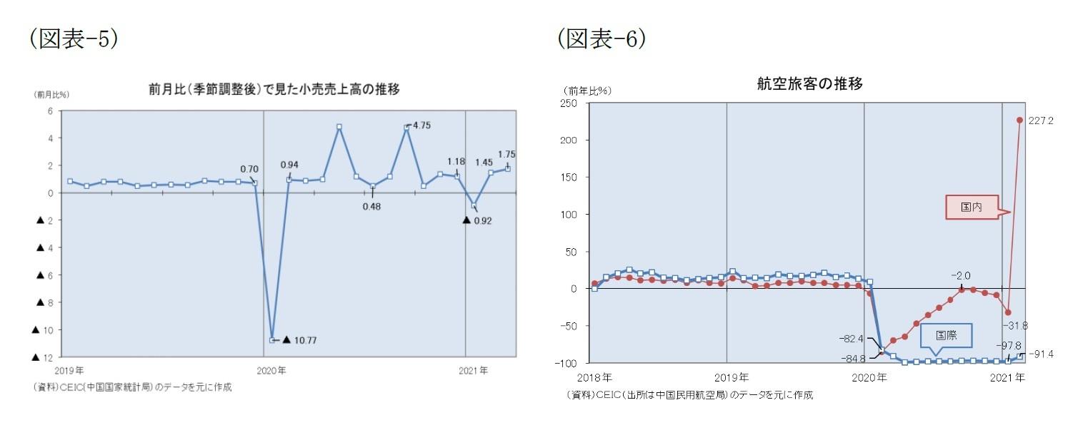 (図表-5)前期比(季節調整後)で見た小売売上高の推移/(図表-6)航空旅客の推移