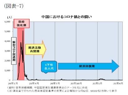 (図表-7)中国におけるコロナ禍との闘い