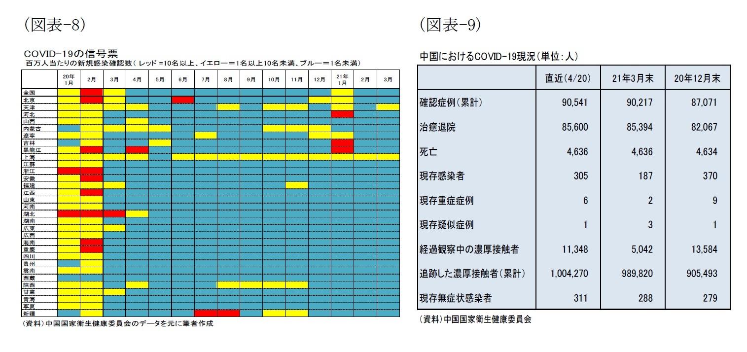 (図表-8)COVID-19の信号表/(図表-6)中国におけるCOVID-19現況