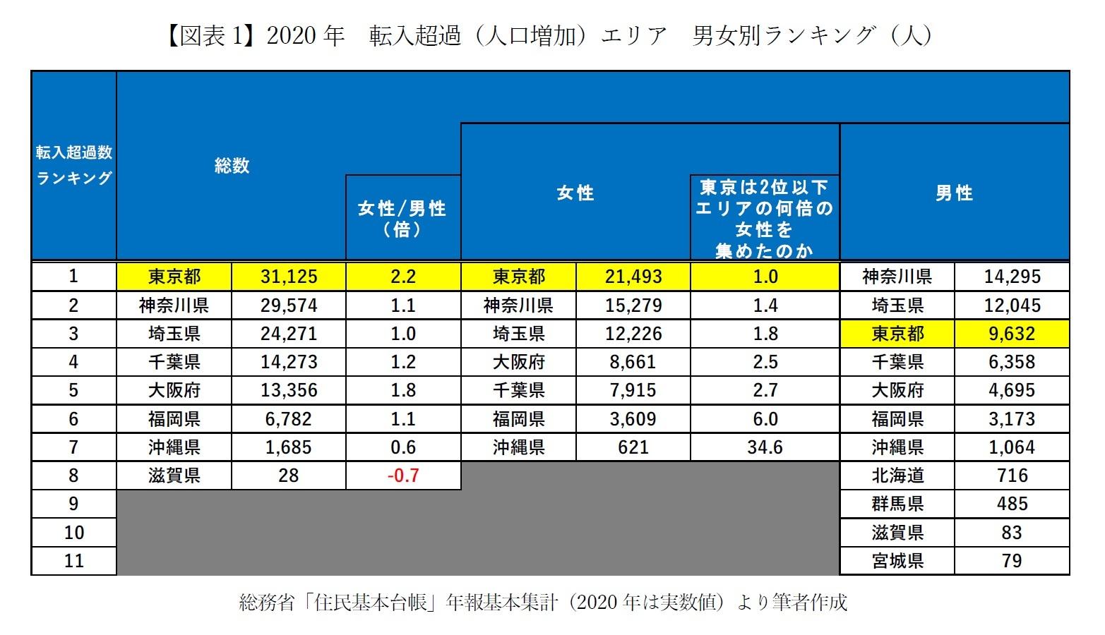 【図表1】2020年 転入超過(人口増加)エリア 男女別ランキング(人)