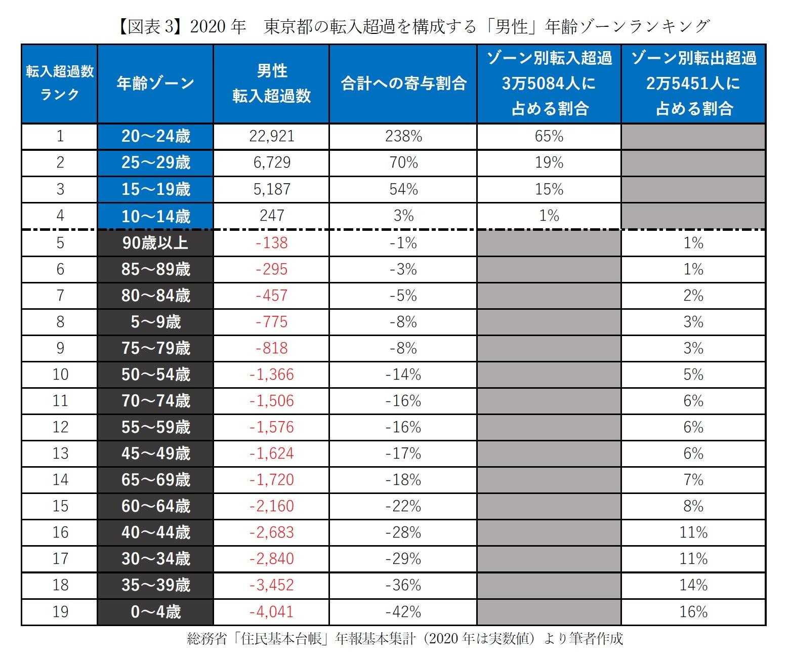 【図表3】2020年 東京都の転入超過を構成する「男性」年齢ゾーンランキング
