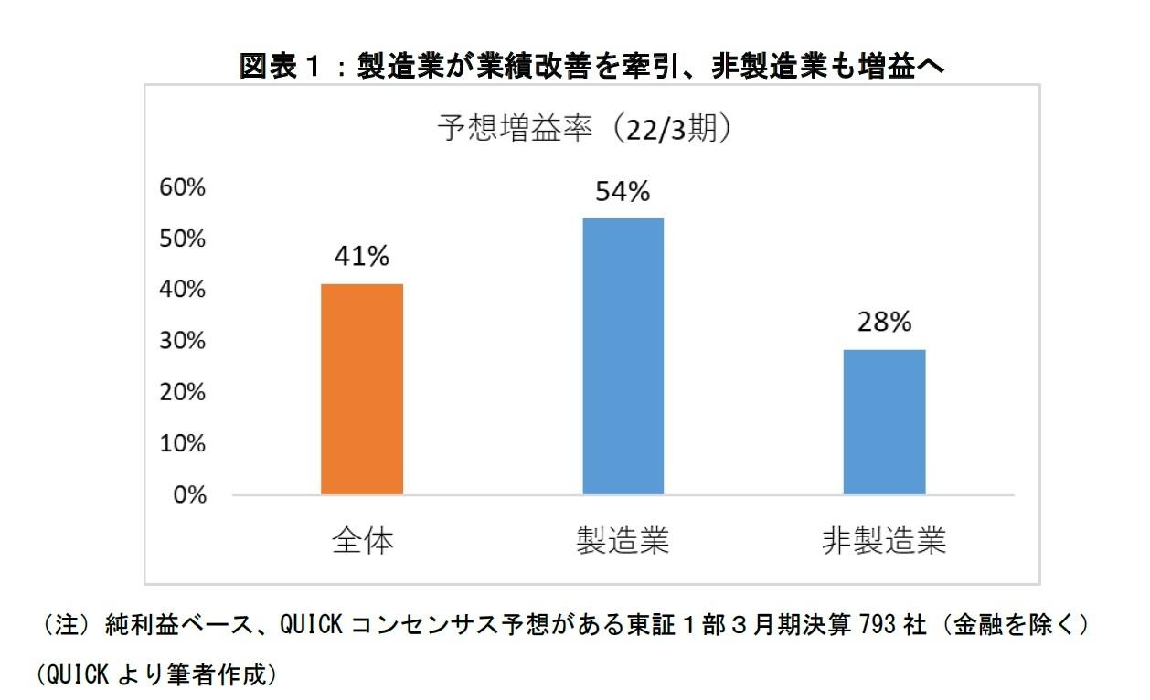 図表1:製造業が業績改善を牽引、非製造業も増益へ