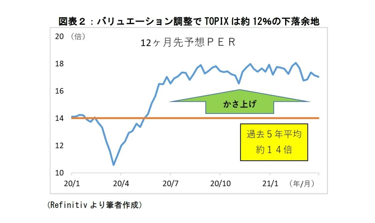 図表2:バリエーション調整でTOPIXは約12%の下落余地
