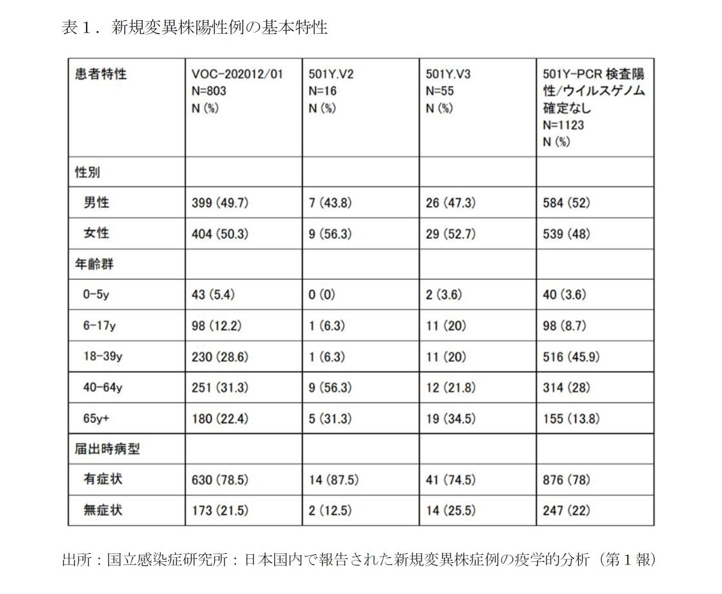 表1.新規変異株陽性例の基本特性