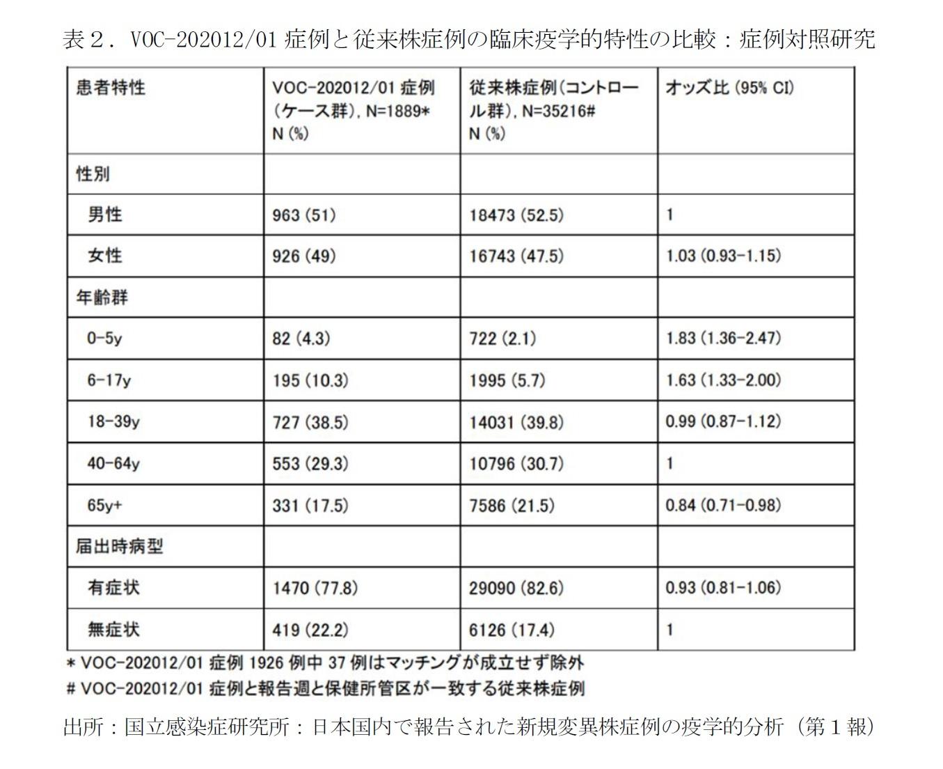 表2.VOC-202012/01症例と従来株症例の臨床疫学的特性の比較:症例対照研究