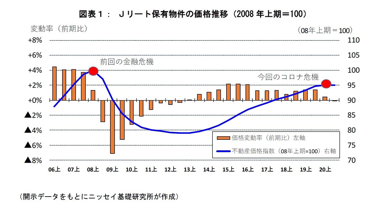 図表1:Jリート保有物件の価格推移