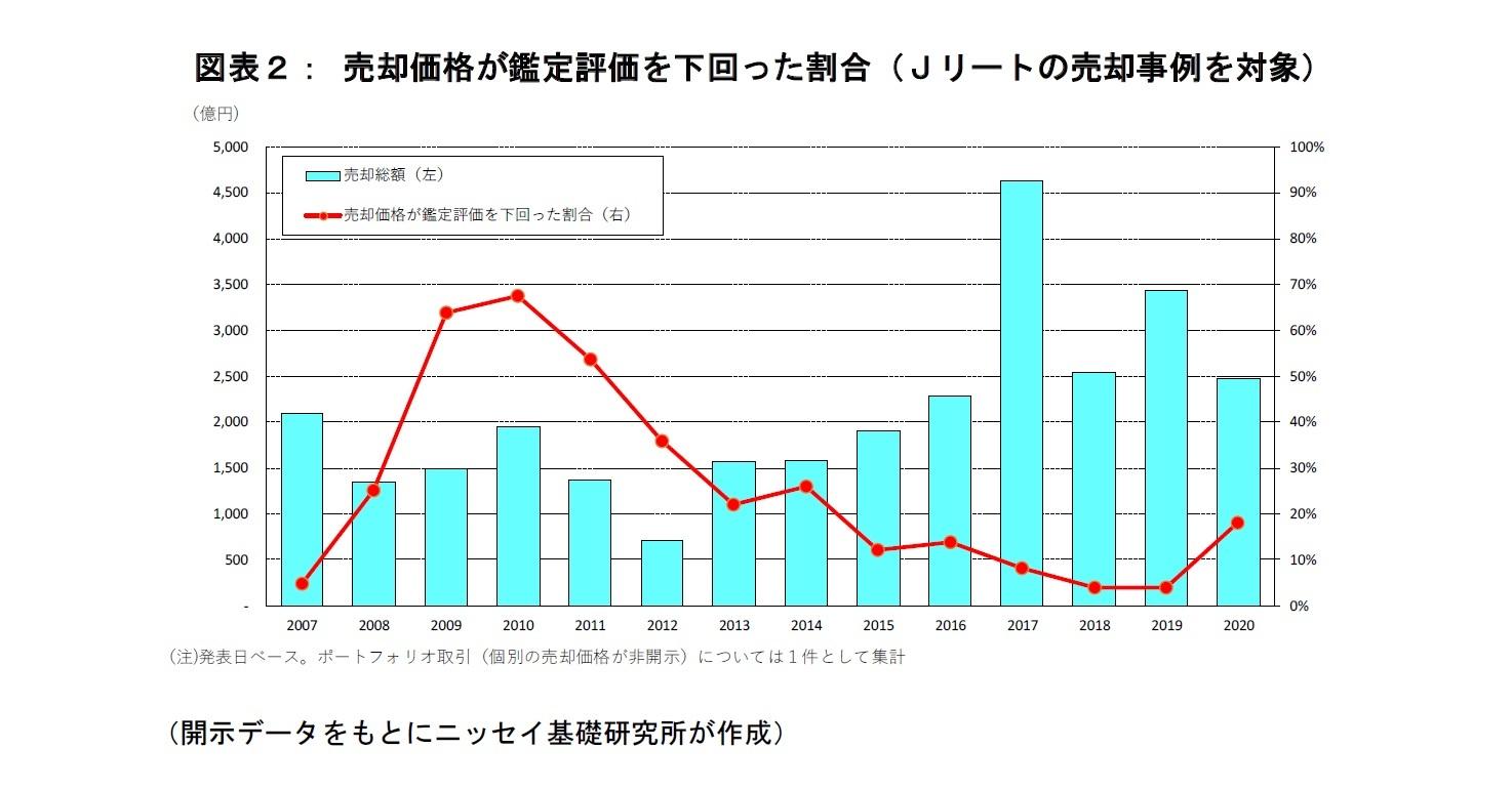 図表2:売却価格が鑑定評価を下回った割合