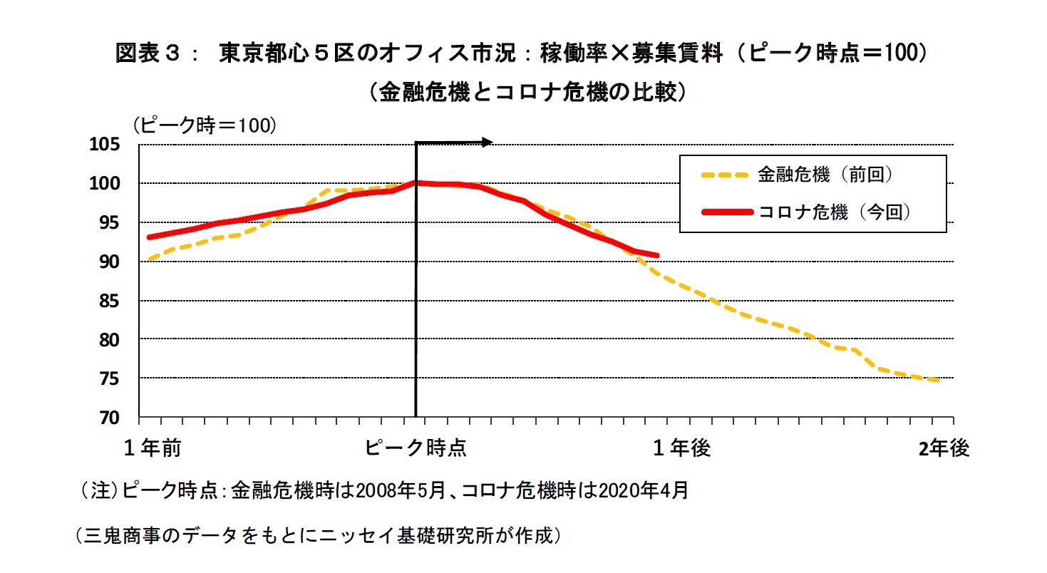 図表3:東京都心5区のオフィス市況:稼働率×募集賃料