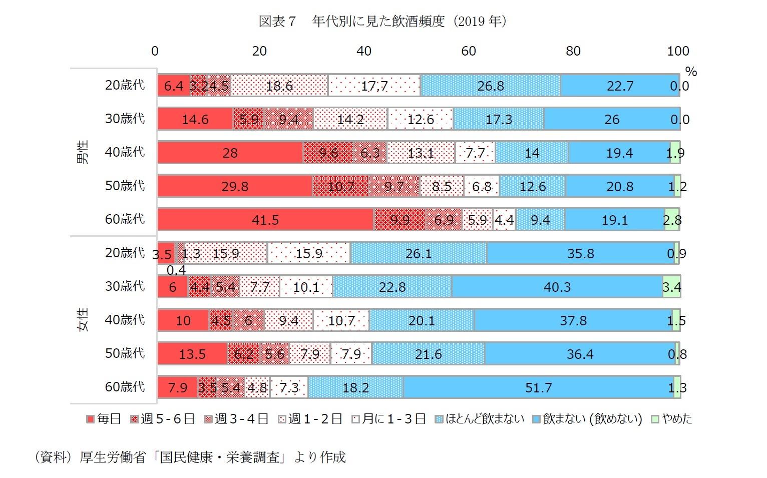 図表7 年代別に見た飲酒頻度(2019年)