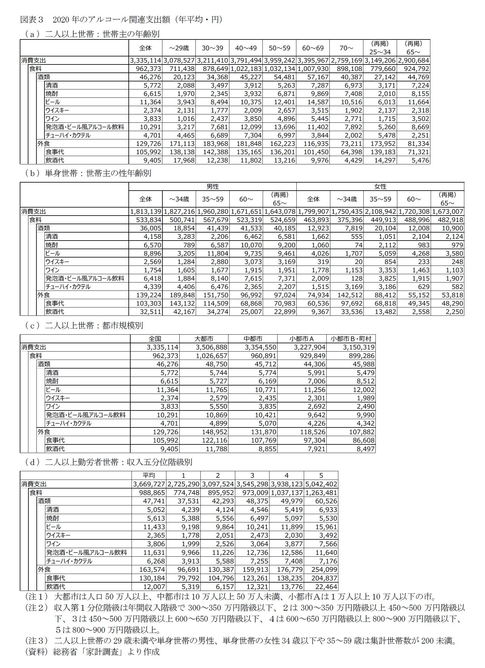 図表3 2020年のアルコール関連支出額(年平均・円)