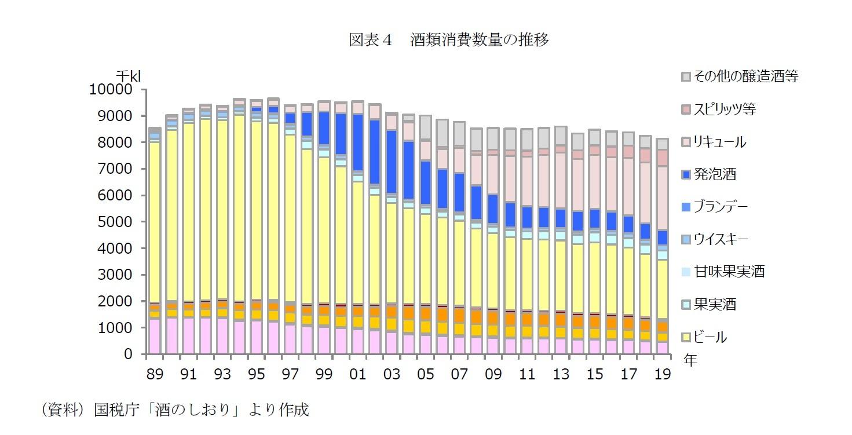 図表4 酒類消費数量の推移