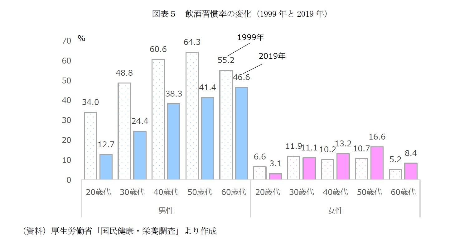 図表5 飲酒習慣率の変化(1999年と2019年)