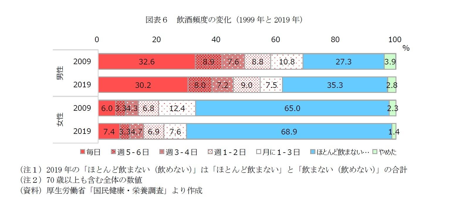 図表6 飲酒頻度の変化(1999年と2019年)