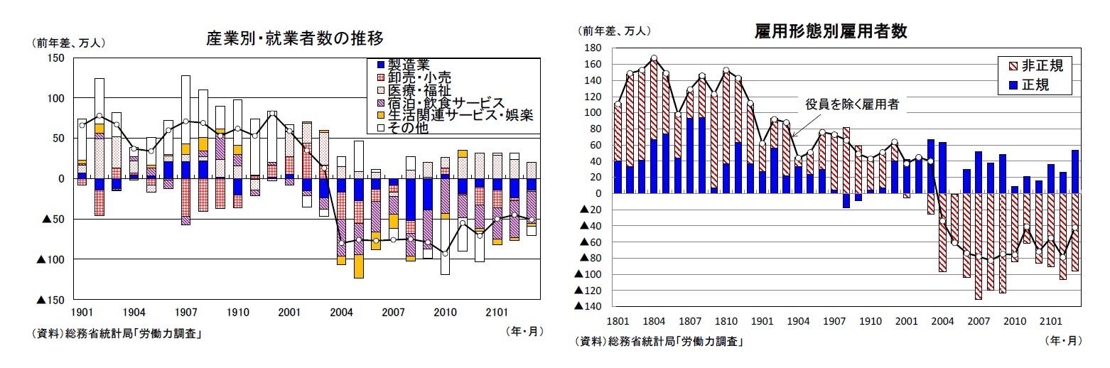 産業別・就業者数の推移/雇用形態別雇用者数