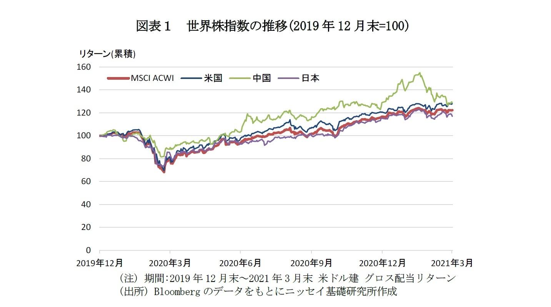 図表1 世界株指数の推移(2019年12月末=100)