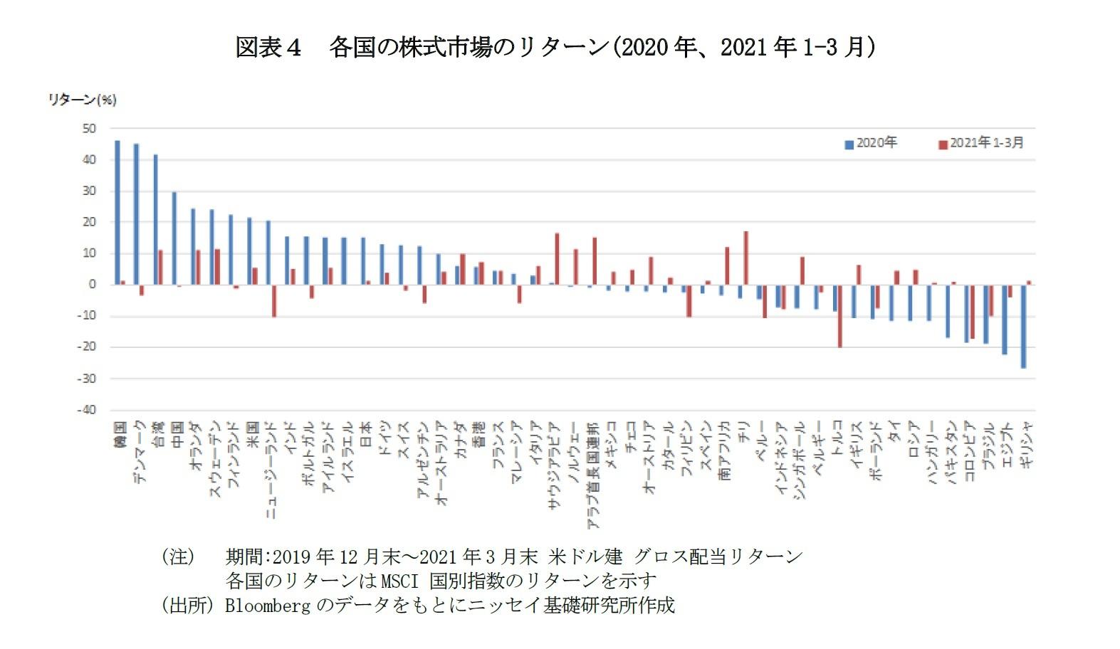 図表4 各国の株式市場のリターン(2020年、2021年1-3月)