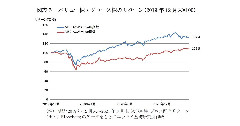 図表5 バリュー株・グロース株のリターン(2019年12月末=100)