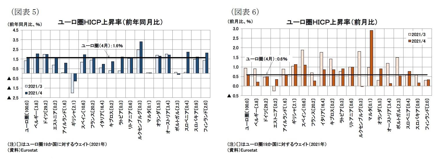 (図表5)ユーロ圏HICP上昇率(前年同月比)/(図表6)ユーロ圏HICP上昇率(前月比)