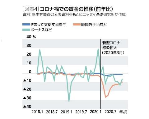 コロナ禍での賃金の推移(前年比)