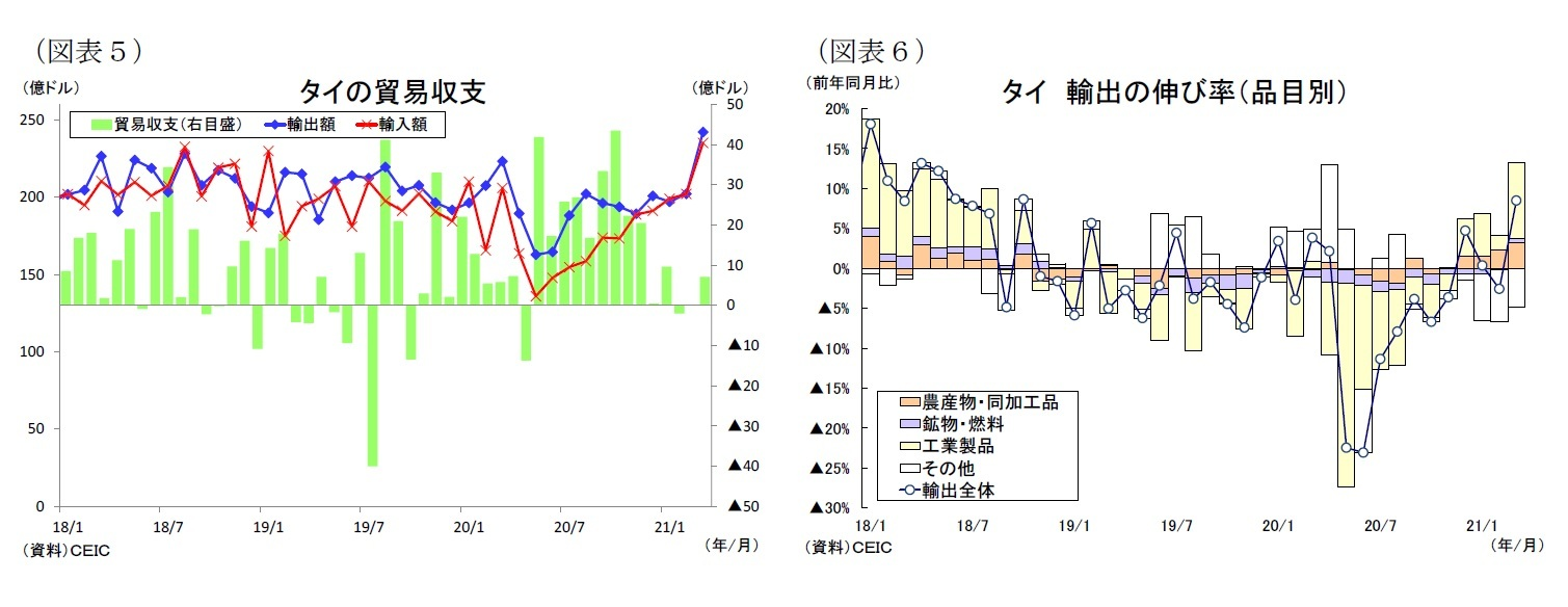 (図表5)タイの貿易収支/(図表6)タイ輸出の伸び率(品目別)