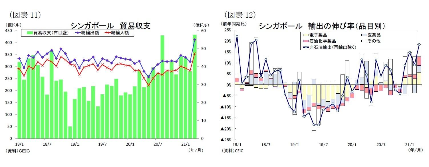 (図表11)シンガポール貿易収支/(図表12)シンガポール輸出の伸び率(品目別)