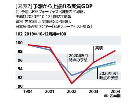 予想から上振れる実質GDP