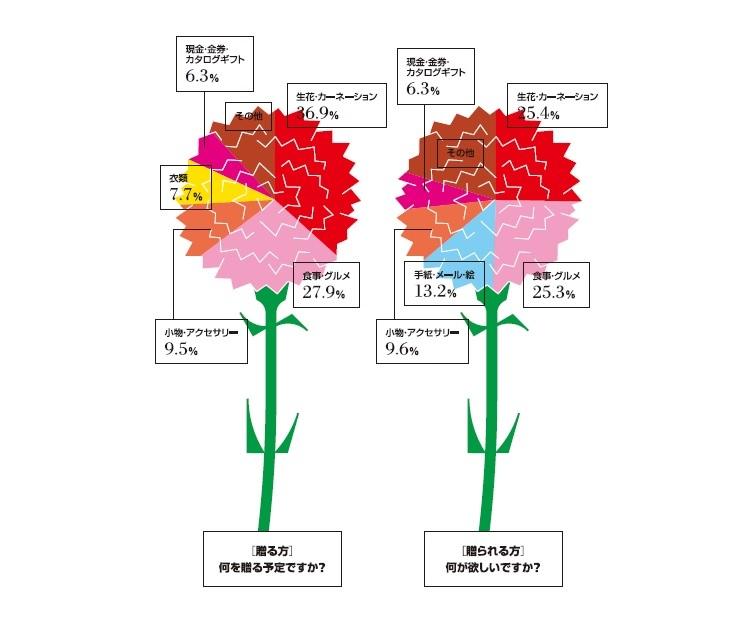 Infocalendar -母の日のプレゼント│5月第2日曜日は母の日]