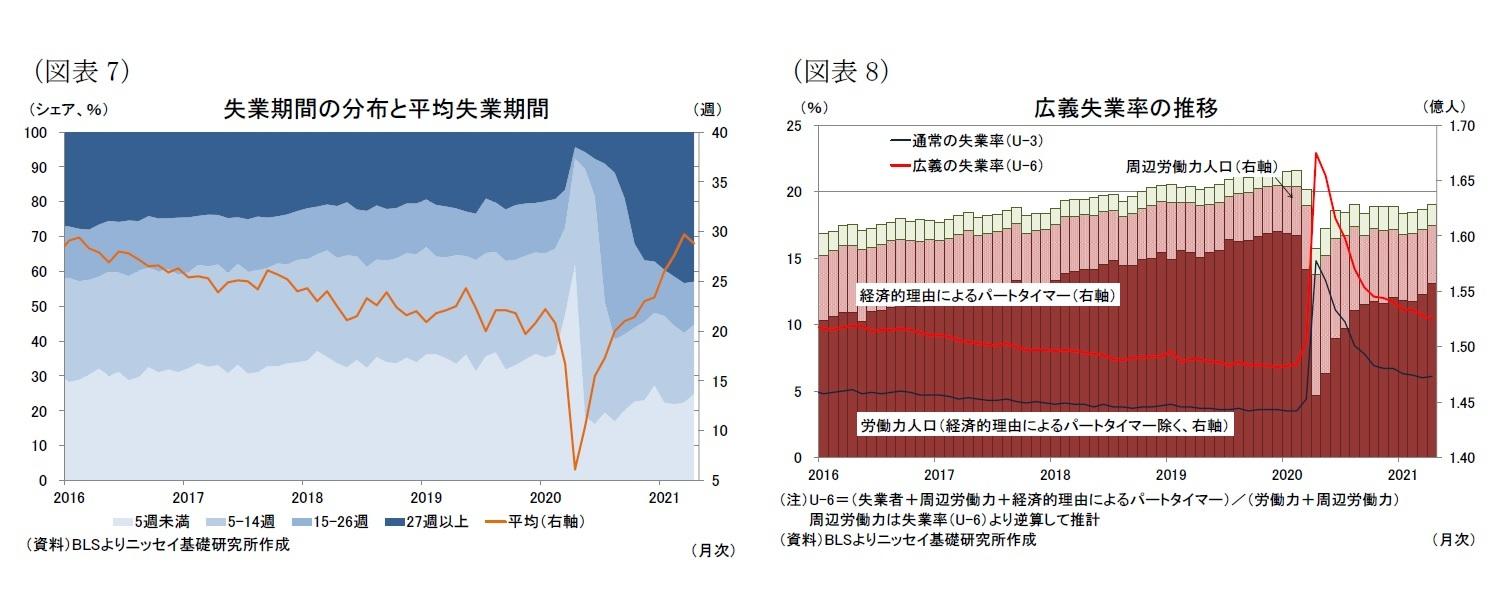 (図表7)失業期間の分布と平均失業期間/(図表8)広義失業率の推移