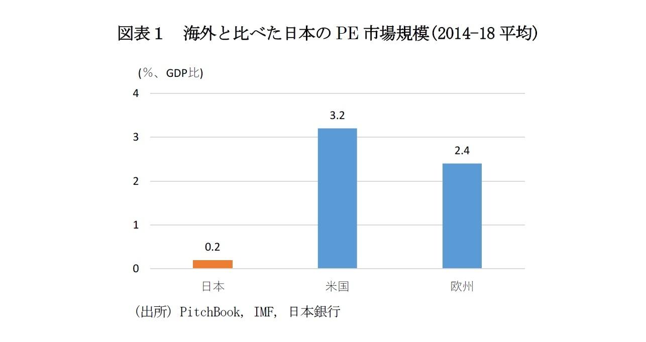 図表1 海外と比べた日本のPE市場規模(2014-18平均)