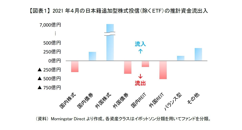 【図表1】 2021年4月の日本籍追加型株式投信(除くETF)の推計資金流出入