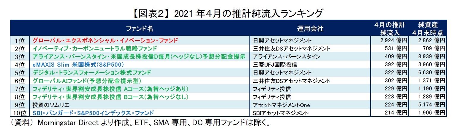 【図表2】 2021年4月の推計純流入ランキング
