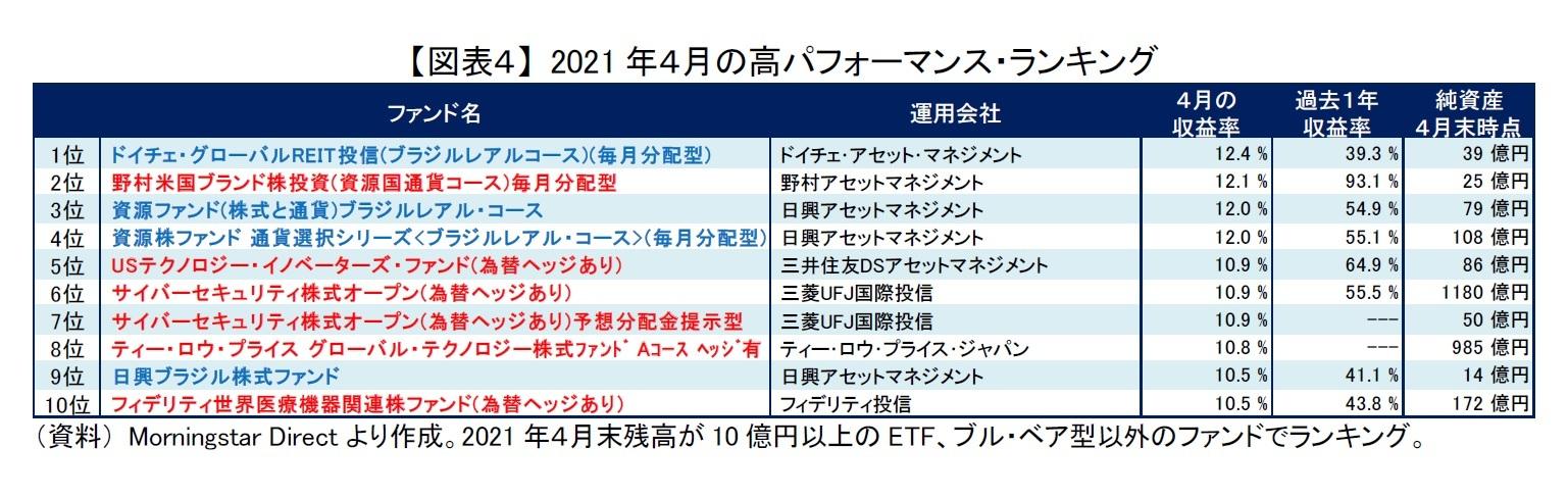 【図表4】 2021年4月の高パフォーマンス・ランキング