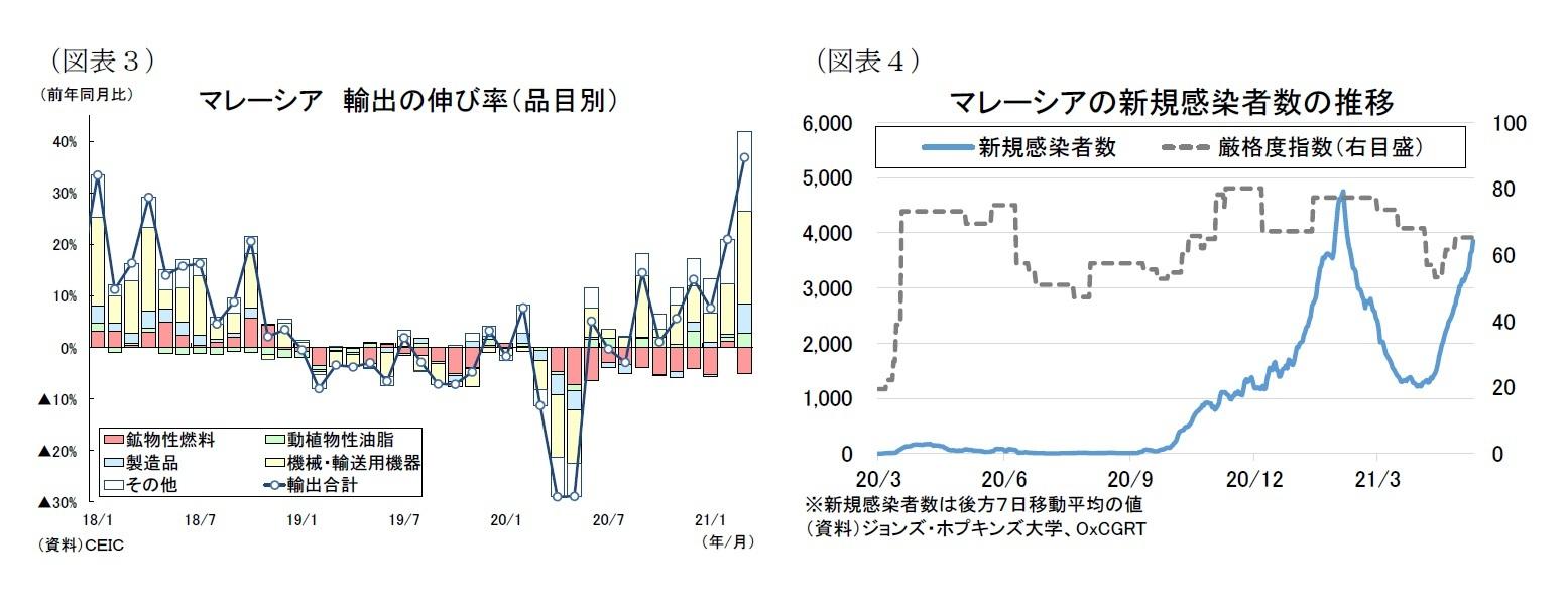 (図表3)マレーシア輸出の伸び率(品目別)/(図表4)マレーシアの新規感染者数の推移