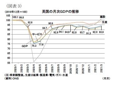 (図表3)英国の月次GDPの推移