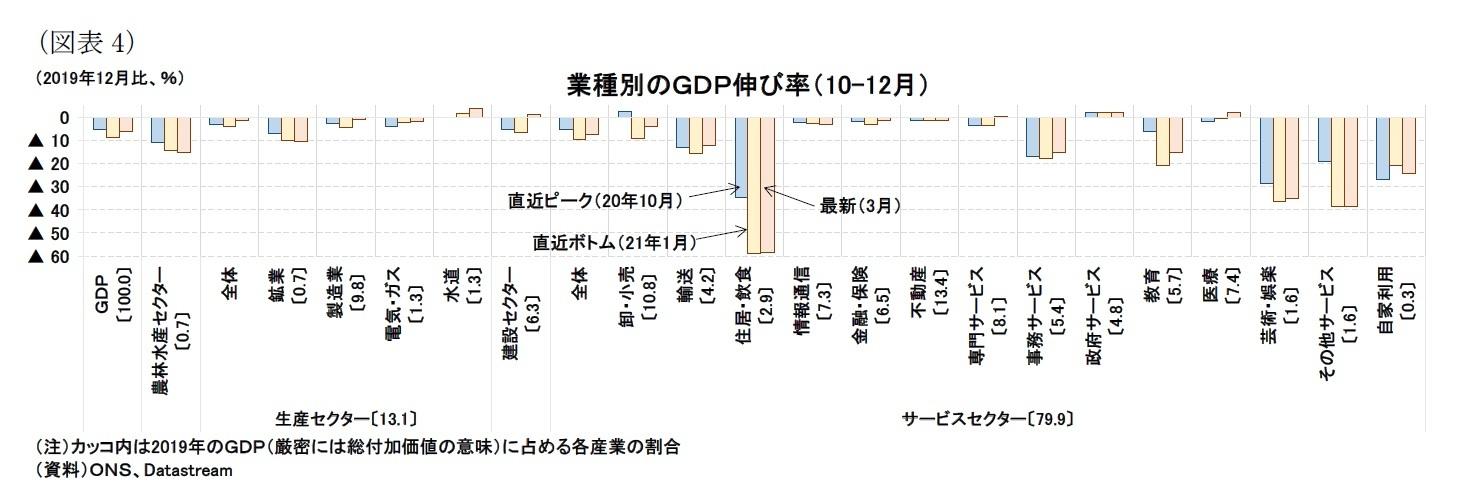(図表4)業種別のGDP伸び率(10-12月)