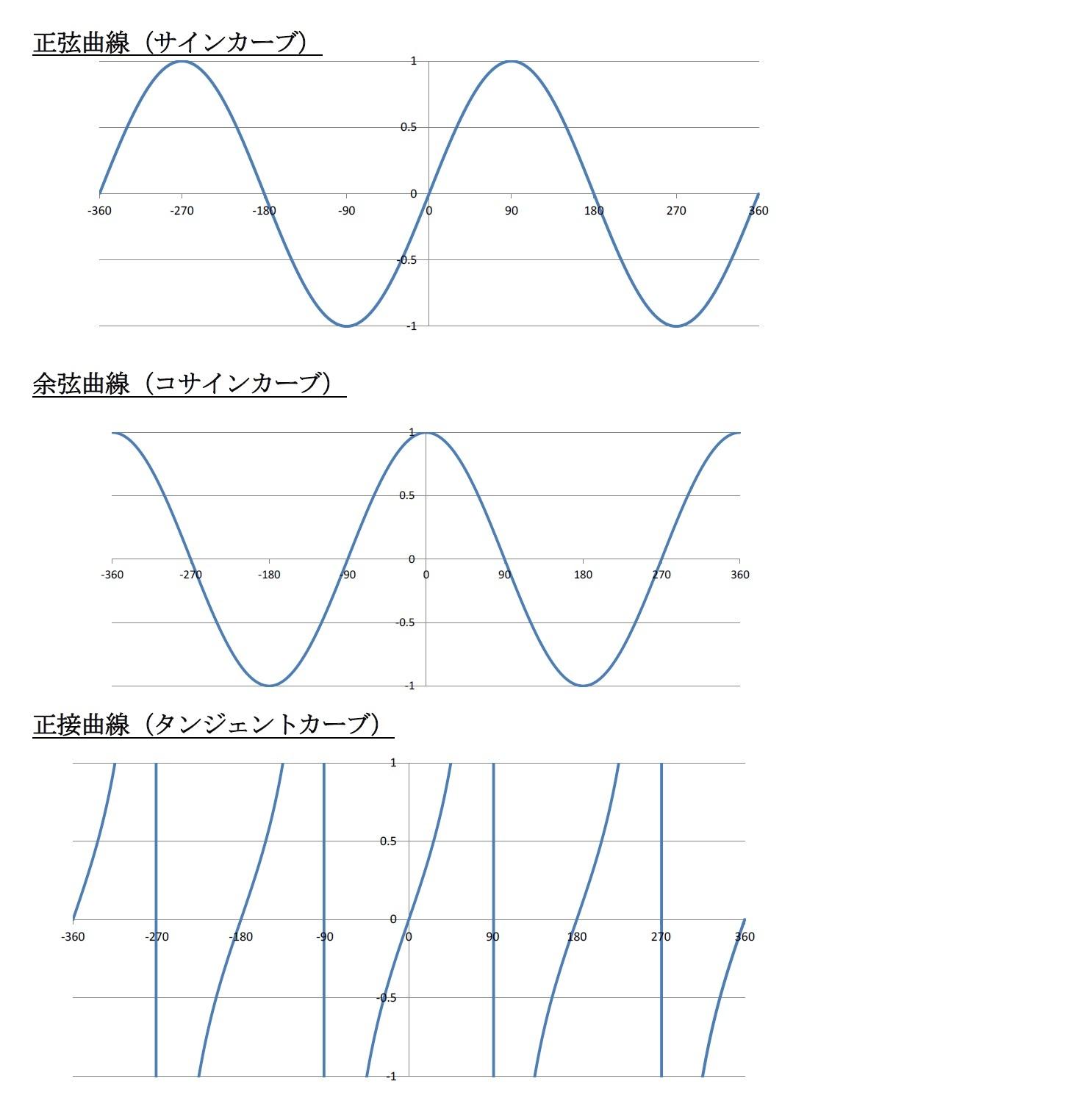 正弦曲線(サインカーブ)/余弦曲線(コサインカーブ)/正接曲線(タンジェントカーブ)